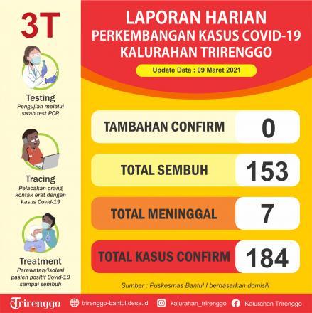Laporan Harian Perkembangan Kasus Covid-19 di Kalurahan Trirenggo
