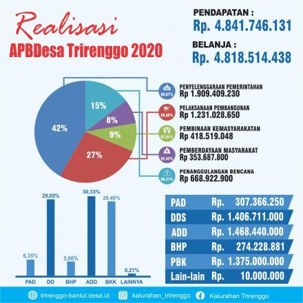 Realisasi Anggaran Pendapatan dan Belanja Kalurahan Trirenggo Tahun 2020